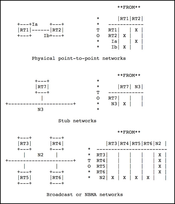 OSPF: WHAT IS A STUB NETWORK? – NETWORK FUN-TIMES