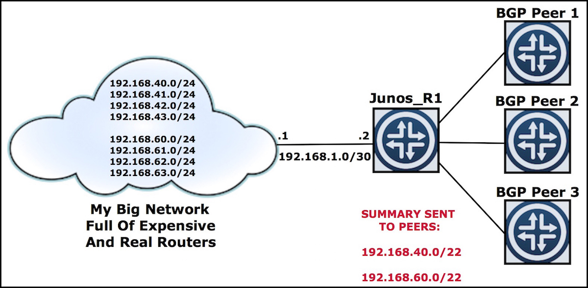 JUNOS: AGGREGATE ROUTES VS GENERATE ROUTES – HOW TO