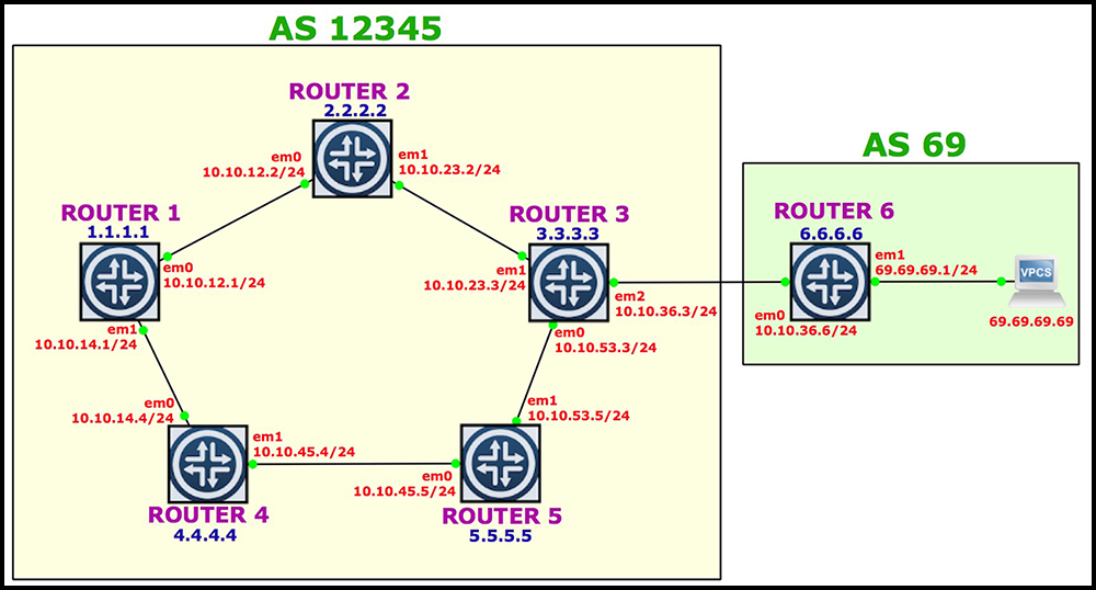 MOVING LSPs BETWEEN INET 3 and INET 0 ON A JUNIPER ROUTER